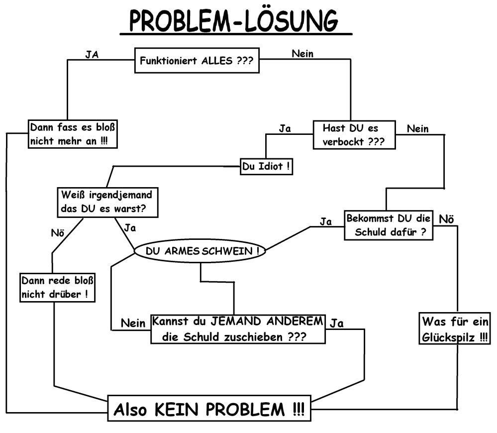 2016-06-29.PROBLEM-LOESUNGS-ANWEISUNG